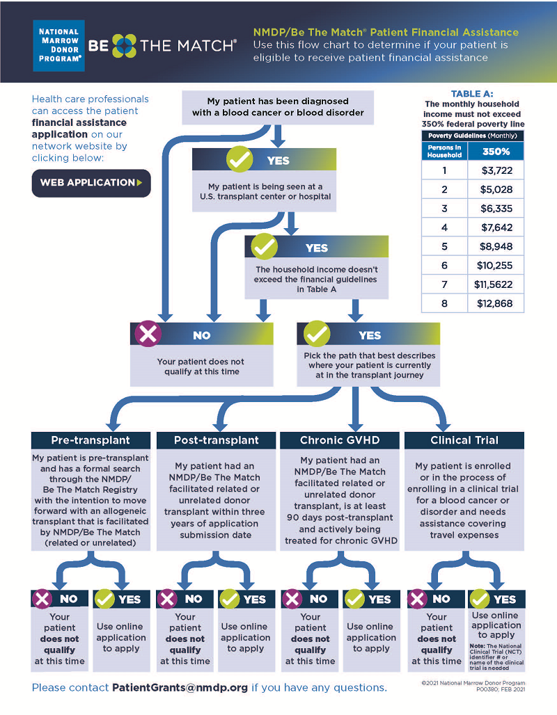 Patient Financial Assistance Flowchart